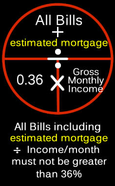 Calculation for qualifying for a mortgage loan = All Bills divided by 0.36